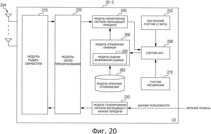 Устройство связи, способ связи и система связи и базовая станция