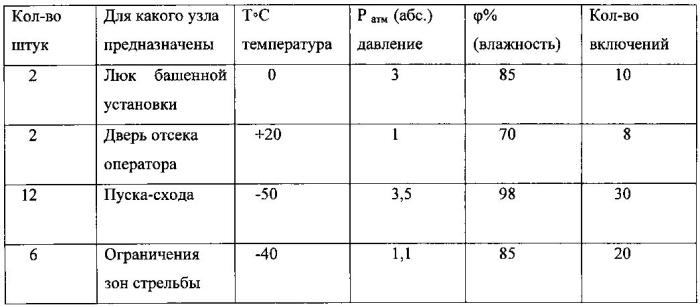 Способ климатических испытаний выключателей с пружинным приводом и стенд для его осуществления