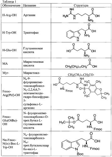 Средство пептидной структуры, ингибирующее дипептидилпептидазу-4, и фармацевтическая композиция на его основе