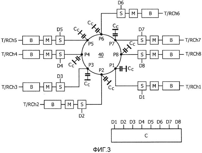Многоканальный радиочастотный объемный резонатор для магнитно-резонансной визуализации