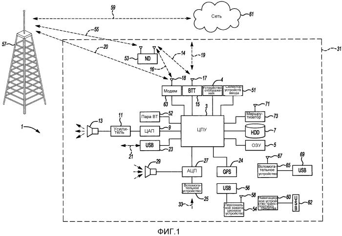 Способ и система для эксплуатации мобильных приложений в транспортном средстве
