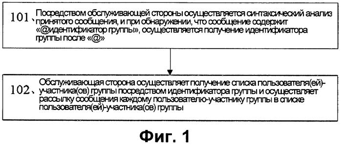 Способ и устройство для отправки сообщения пользователю или пользователям группы через микроблог