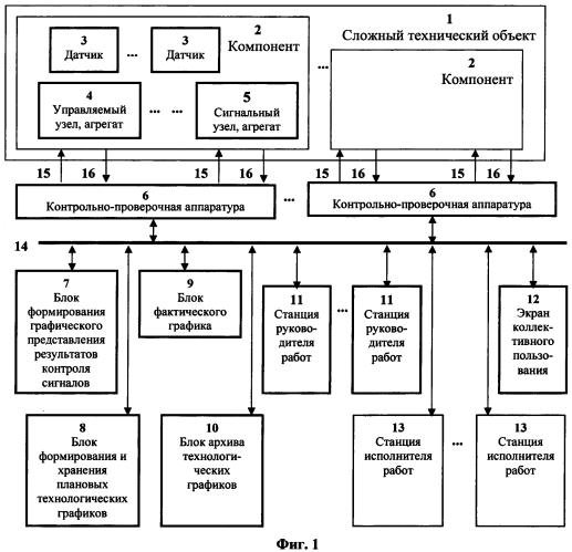 Способ контроля процессов эксплуатации сложного технического объекта и система для его осуществления