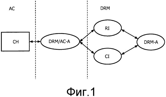 Взаимодействие между множеством систем защиты данных