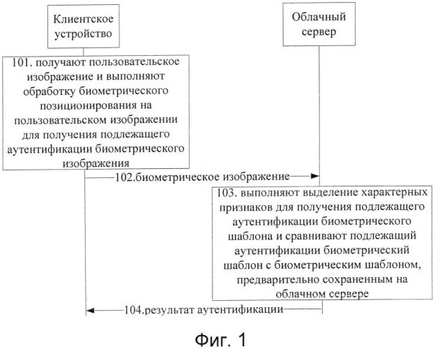 Способ, устройство и система аутентификации на основе биологических характеристик