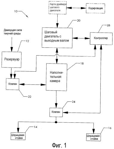 Система и способ для точной подачи управляемых количеств вязкой текучей среды к устройству подачи текучей среды