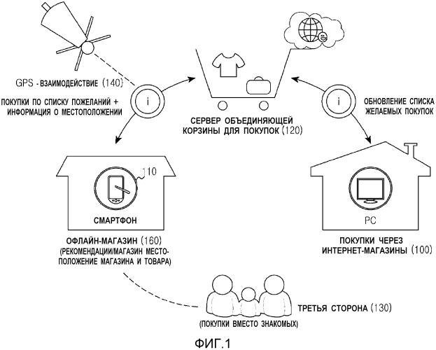 Способ, устройство и система для обеспечения заказа товаров с использованием объединяющей корзины для покупок