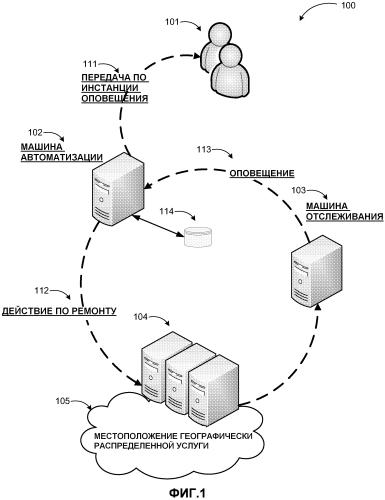 Автоматизированное восстановление и передача по инстанции в комплексных распределенных приложениях