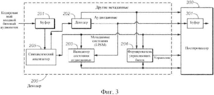 Аудиокодер и аудиодекодер с метаданными громкости и границы программы