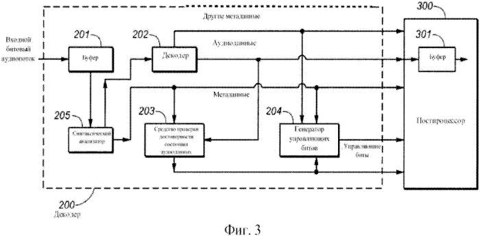 Аудиокодер и аудиодекодер с метаданными сведений о программе или структуры вложенных потоков