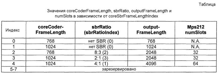 Расположение элемента кадра в кадрах потока битов, представляющего аудио содержимое