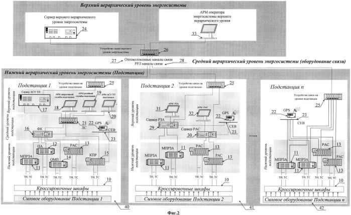 Автоматизированная система регистрации, сбора, обработки, хранения и просмотра оператором энергосистемы аварийной осциллографической информации, полученной от разнородных контролируемых объектов электроэнергетики, входящих в энергосистему