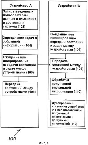 Обмен состоянием и активностью приложений между устройствами