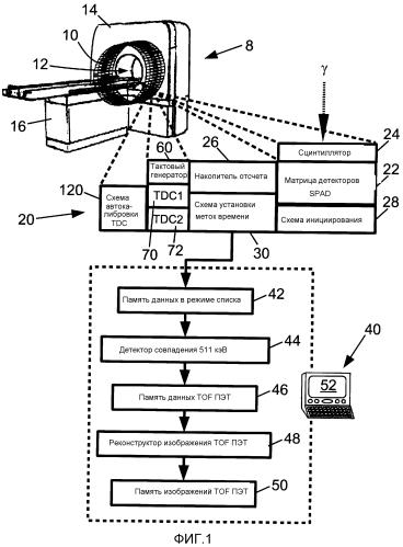 Матрица детекторов с аналого-цифровым преобразованием времени, имеющая повышенную временную точность