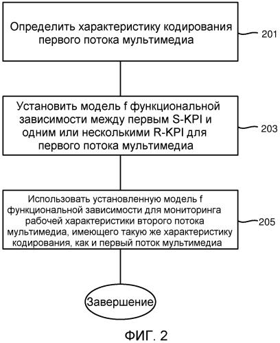Устройство и способ для мониторинга рабочих характеристик в сети связи
