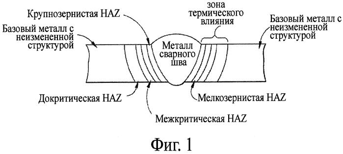 Способ и устройство для обработки сварного рельсового стыка
