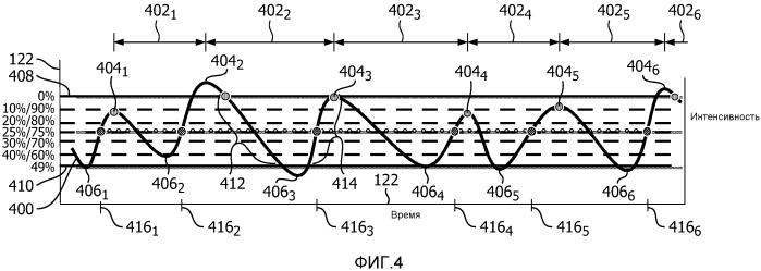 Установка соответствия фазы амплитуде/наклону