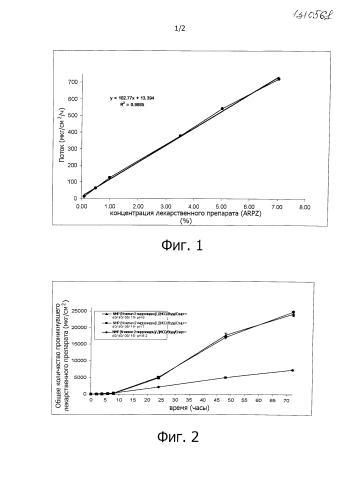 Композиции арипипразола и способы его трансдермальной доставки