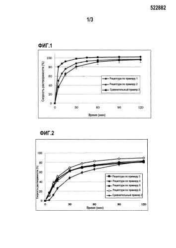 Фармацевтическая композиция для перорального введения с улучшенными растворимостью и/или всасываемостью