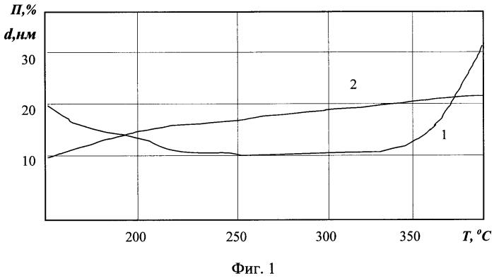 Способ изготовления холодного катода гелий-неонового лазера