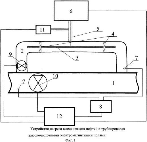Способ и устройство нагрева высоковязких нефтей в трубопроводах высокочастотными электромагнитными полями
