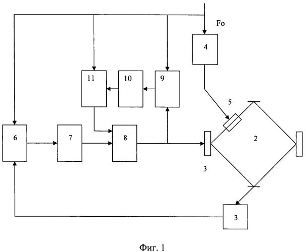 Система регулировки периметра зеемановского лазерного гироскопа