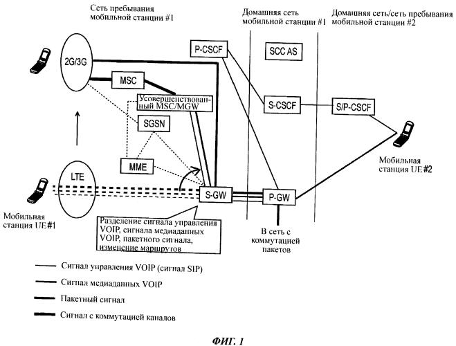Способ связи (варианты) и мобильная станция