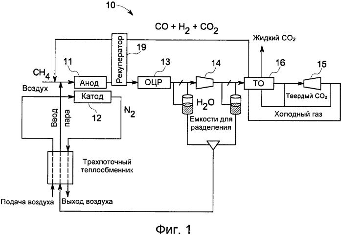 Система рециркуляции для повышения производительности топливного элемента с улавливанием со2