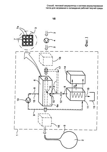 Способ, тепловой аккумулятор и система аккумулирования тепла для нагревания и охлаждения рабочей текучей среды
