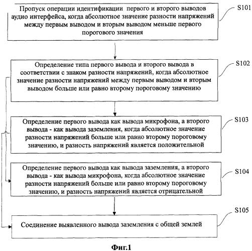 Способ и устройство адаптации аудио интерфейса и токен электронной подписи