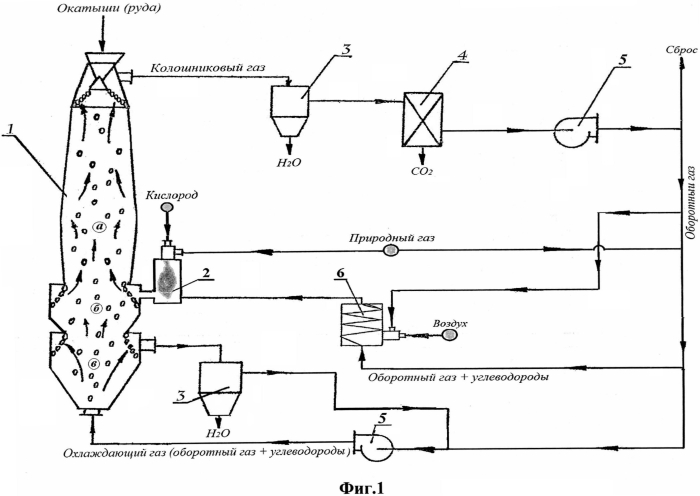 Способ прямого получения губчатого железа с использованием газокислородной конверсии и шахтная печь для его осуществления