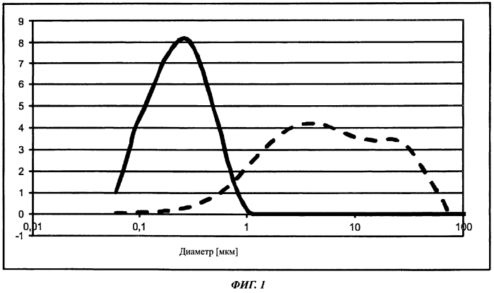 Способ получения композитов из оксида алюминия и смешанных оксидов церия и циркония
