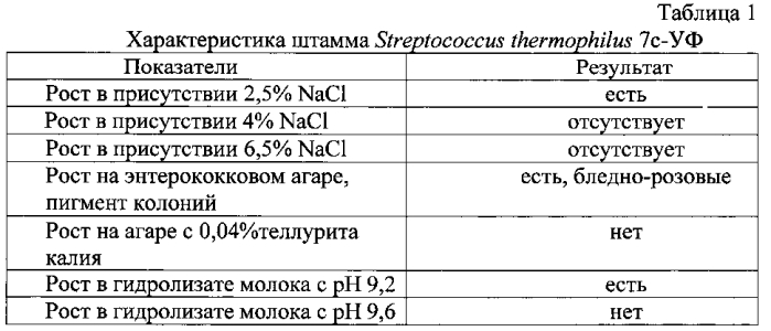 Штамм бактерий streptococcus thermophilus, используемый для приготовления кисломолочного продукта