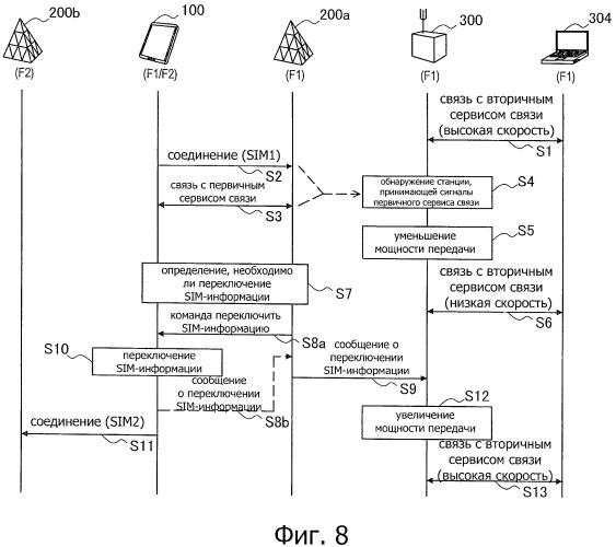 Устройство для управления связью, способ управления связью, система связи и терминал связи