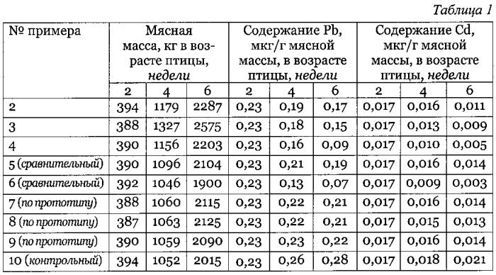 Способ снижения содержания свинца и кадмия в мясе домашней птицы