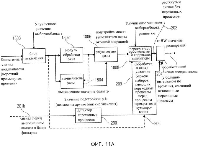 Устройство и способ обработки переходных процессов для аудио сигналов с изменением скорости воспроизведения или высоты тона