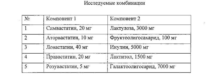 Фармацевтическая композиция статинов с пребиотиком для терапии гиперхолестеринемии и гиперлипидимии