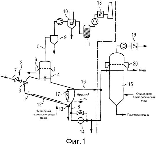 Способ и устройство для обработки технологической воды