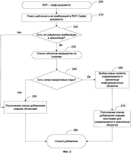 Способ и система для глобальной идентификации в коллекции документов