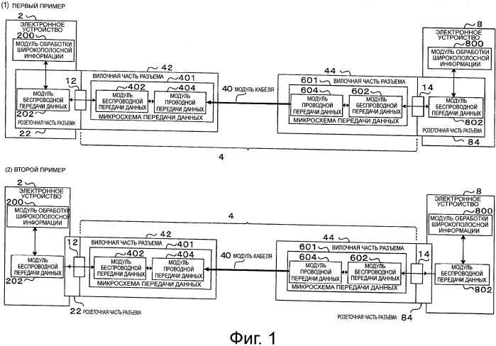 Система передачи сигнала, устройство разъема, электронное устройство и способ передачи сигнала