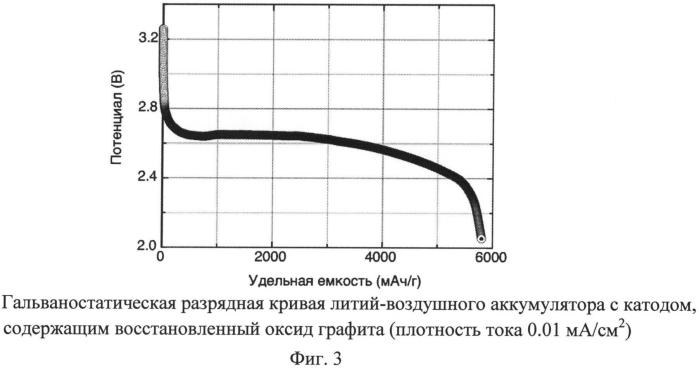 Литий-воздушный аккумулятор и способ его получения