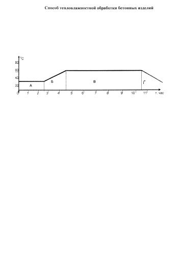 Способ тепловлажностной обработки бетонных изделий