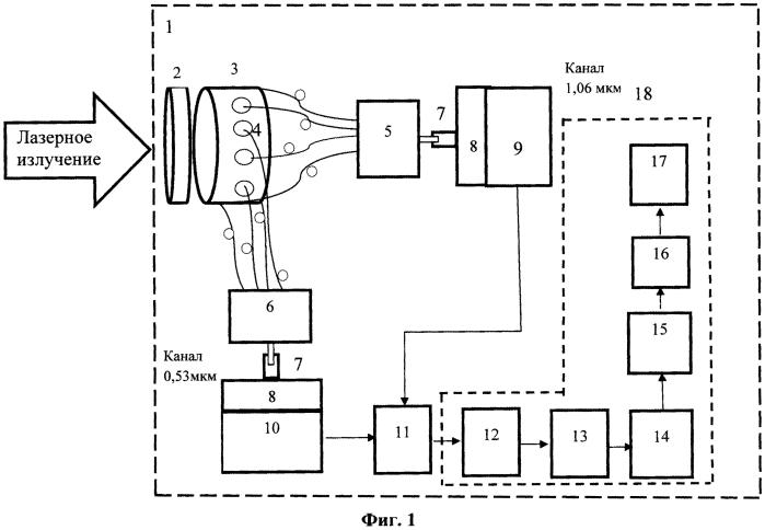 Многоканальное устройство для измерения энергии мощных нано- и пикосекундных лазерных импульсов