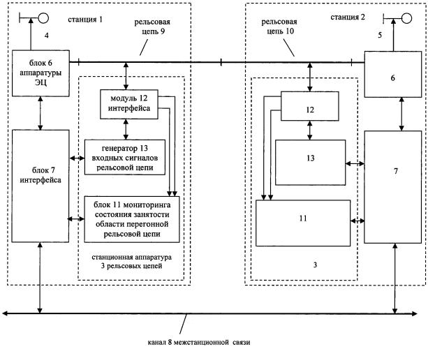 Система полуавтоматической блокировки для ограниченных по длине межстанционных перегонов