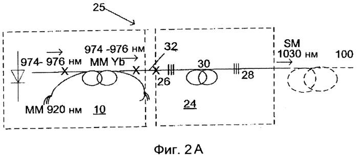 Высокомощный волоконный источник накачки с высокоярким малошумящим выходным излучением в диапазоне длин волн 974-1030 нм