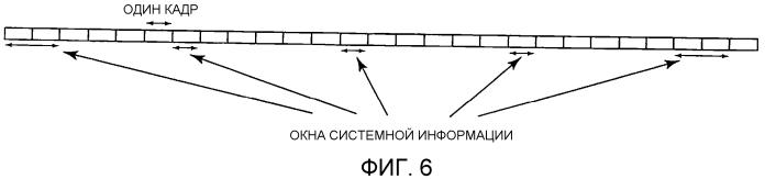 Передача системной информации по совместно используемому каналу нисходящей линии связи
