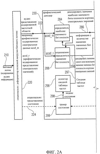 Аудио кодер, аудио декодер, способ кодирования аудио информации, способ декодирования аудио информации и компьютерная программа, использующая обнаружение группы ранее декодированных спектральных значений
