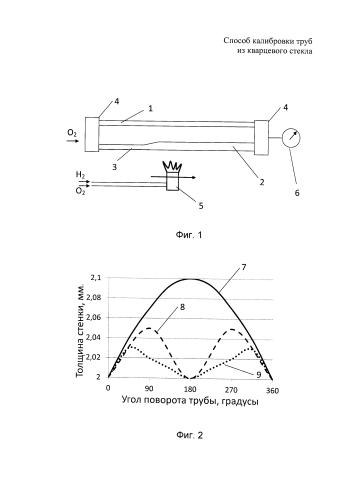 Способ калибровки труб из кварцевого стекла