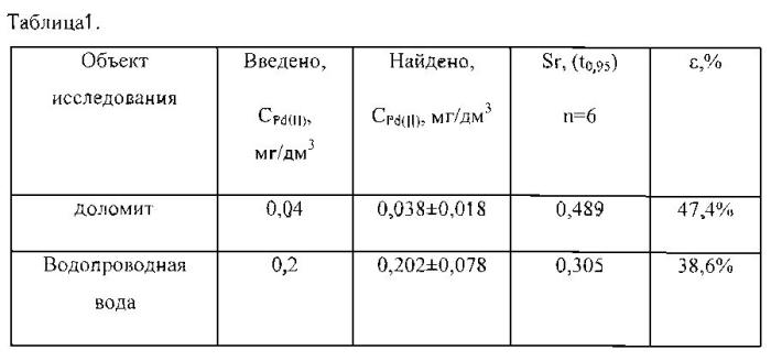 Способ определения палладия в рудах методом инверсионной вольтамперометрии