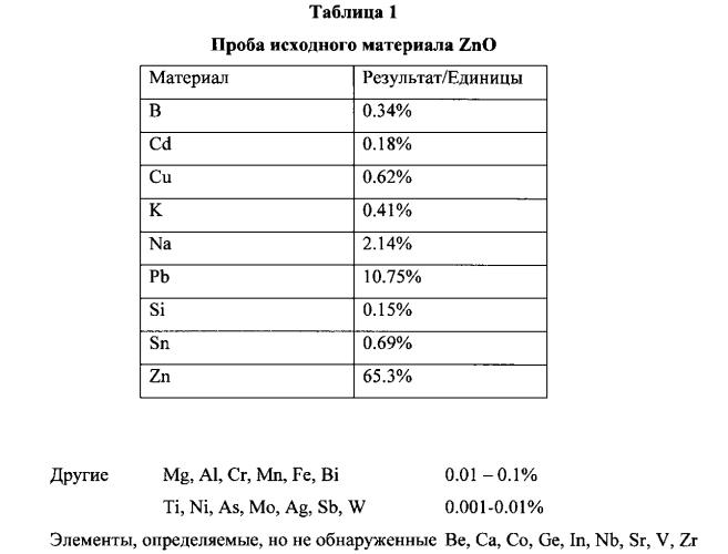 Способ выделения оксида цинка
